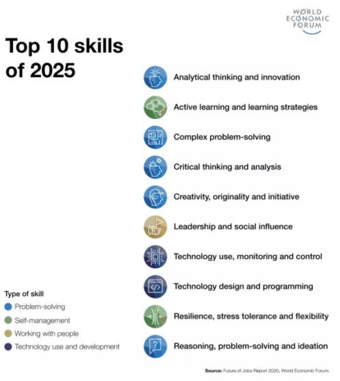 10 migliori competenze per il 2025